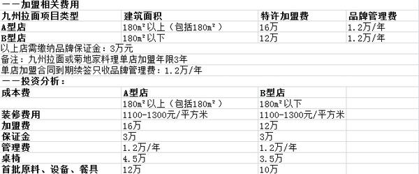 九州拉面投资分析